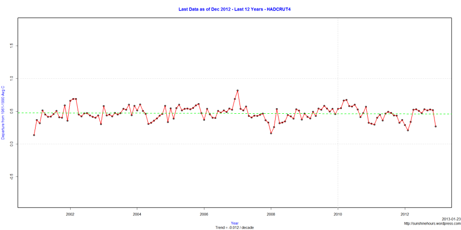 Last Data as of Dec 2012 - Last 12 Years - HADCRUT4