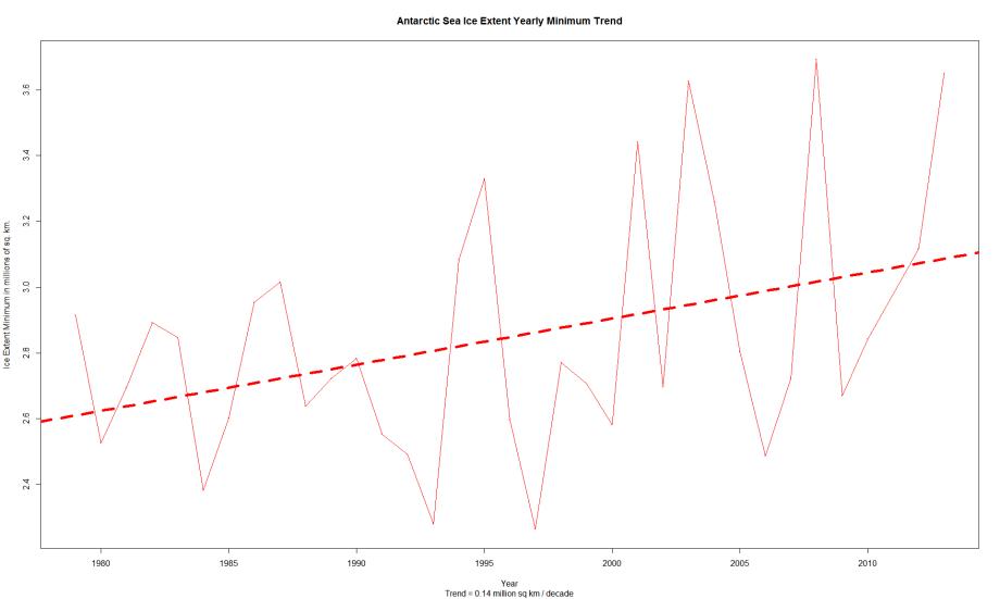 Antarctic_Sea_Ice_Extent_Minimums_Trend