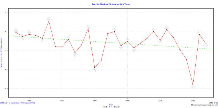 Dec UK Met Last 30 Years - UK - Temp