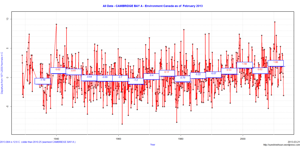 All Data - CAMBRIDGE BAY A - Environment Canada as of  February 2013