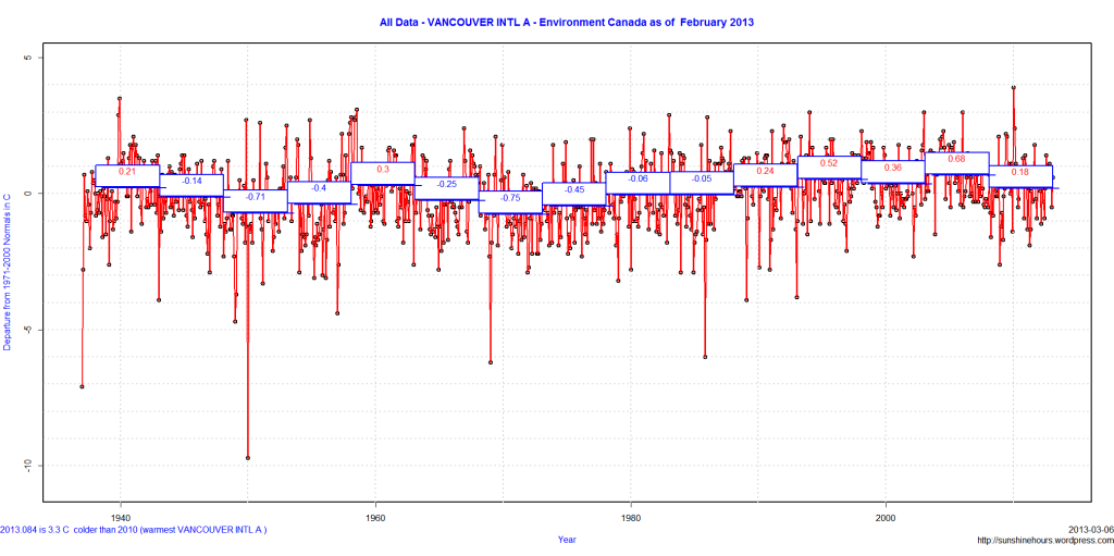All Data - VANCOUVER INTL A - Environment Canada as of  February 2013
