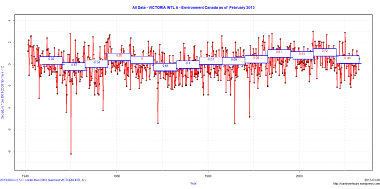 All Data - VICTORIA INTL A - Environment Canada as of  February 2013