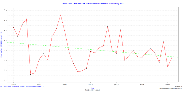 Last 3 Years - BAKER LAKE A - Environment Canada as of  February 2013