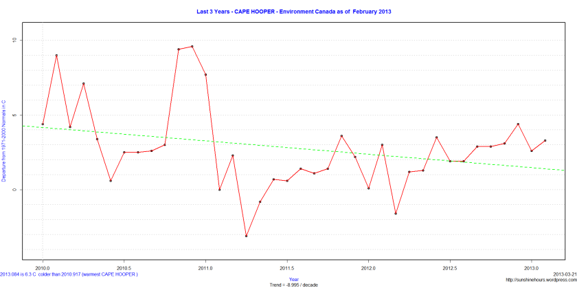 Last 3 Years - CAPE HOOPER - Environment Canada as of  February 2013