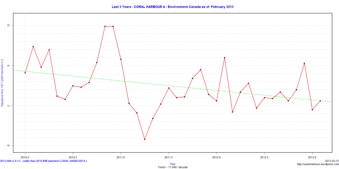 Last 3 Years - CORAL HARBOUR A - Environment Canada as of  February 2013