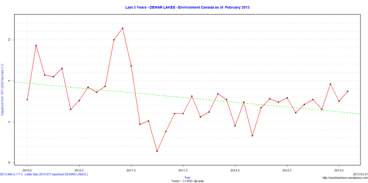 Last 3 Years - DEWAR LAKES - Environment Canada as of  February 2013