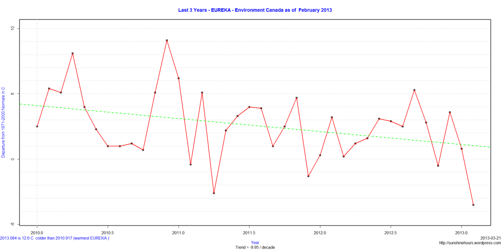 Last 3 Years - EUREKA - Environment Canada as of  February 2013