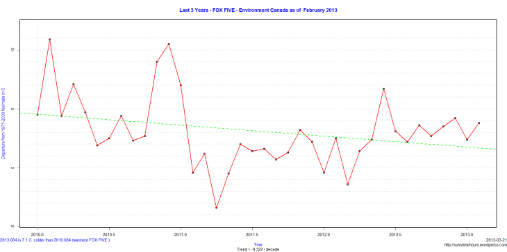 Last 3 Years - FOX FIVE - Environment Canada as of  February 2013