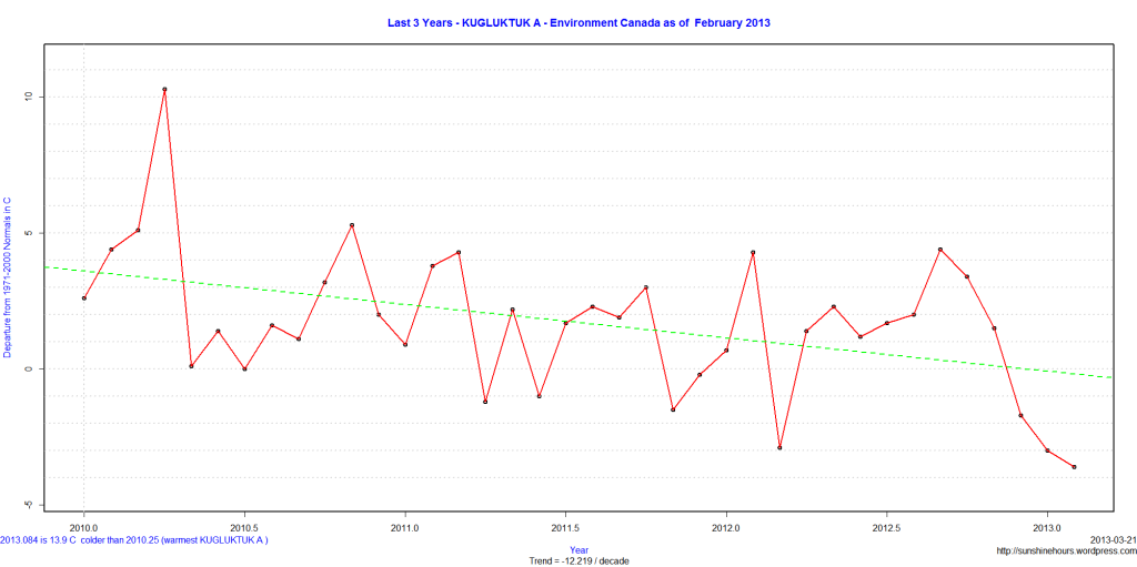 Last 3 Years - KUGLUKTUK A - Environment Canada as of  February 2013