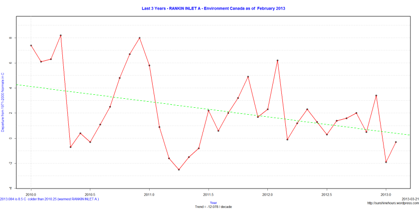 Last 3 Years - RANKIN INLET A - Environment Canada as of  February 2013