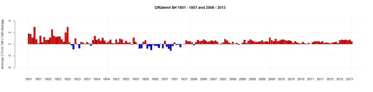CRUtem4 SH 1851 - 1857 and 2006 - 2013