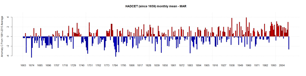 HADCET (since 1659) monthly mean - MAR