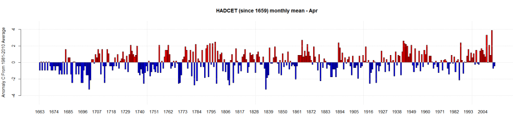 HADCET (since 1659) monthly mean - Apr