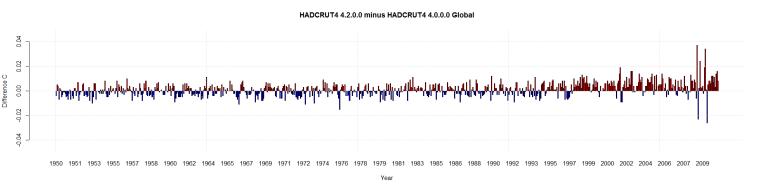 HADCRUT4 4.2.0.0 minus HADCRUT4 4.0.0.0 Global