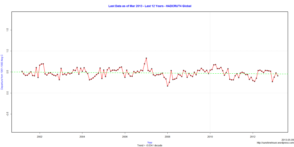 Last Data as of Mar 2013 - Last 12 Years - HADCRUT4 Global