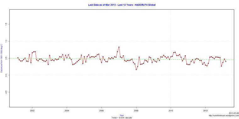 Last Data as of Mar 2013 - Last 12 Years - HADCRUT4 Global