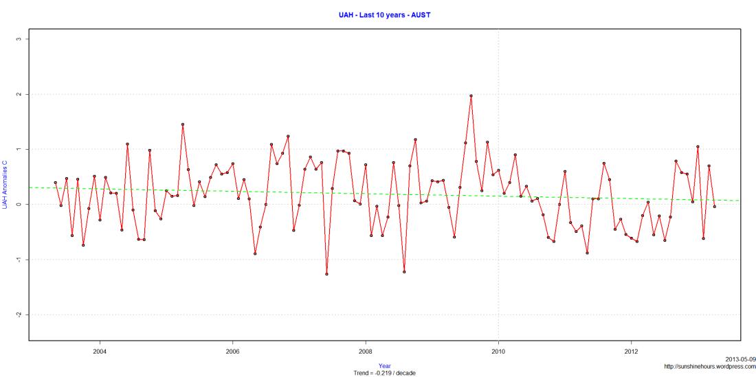 UAH - Last 10 years - AUST