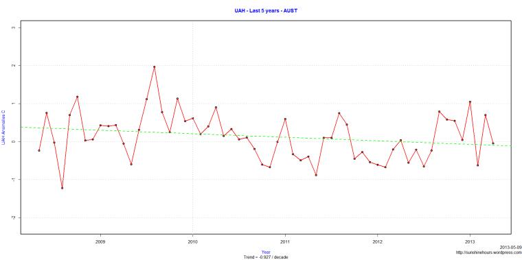 UAH - Last 5 years - AUST