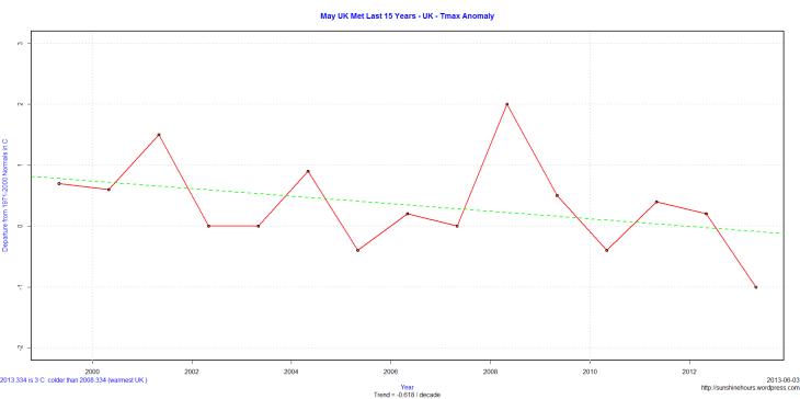May UK Met Last 15 Years - UK - Tmax Anomaly