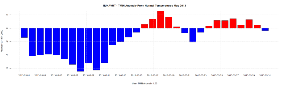 NUNAVUT - TMIN Anomaly From Normal Temperatures May 2013