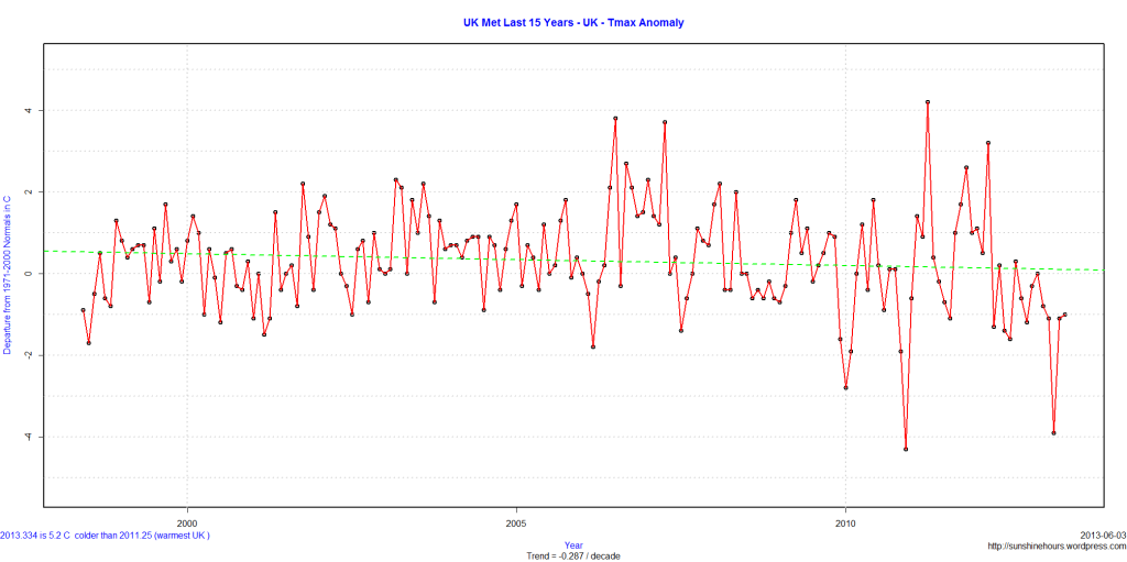 UK Met Last 15 Years - UK - Tmax Anomaly