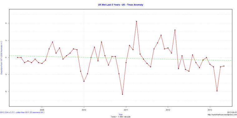 UK Met Last 5 Years - UK - Tmax Anomaly