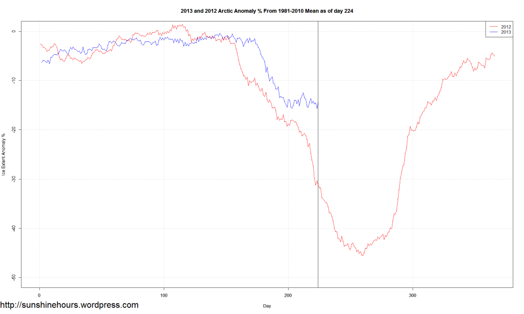 2013 and 2012 Arctic Anomaly % From 1981-2010 Mean as of day 224