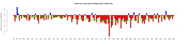 Arctic Ice Loss Last 150 Days (Up To Day 242 )