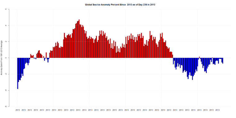 Global Sea Ice Anomaly Percent Since  2013 as of Day 239 in 2013