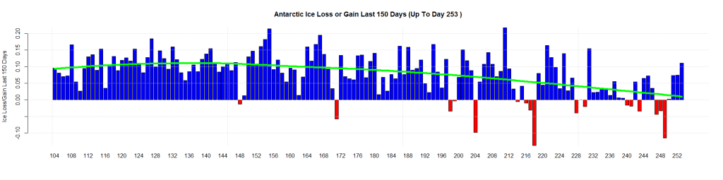 Antarctic Ice Loss or Gain Last 150 Days (Up To Day 253 )