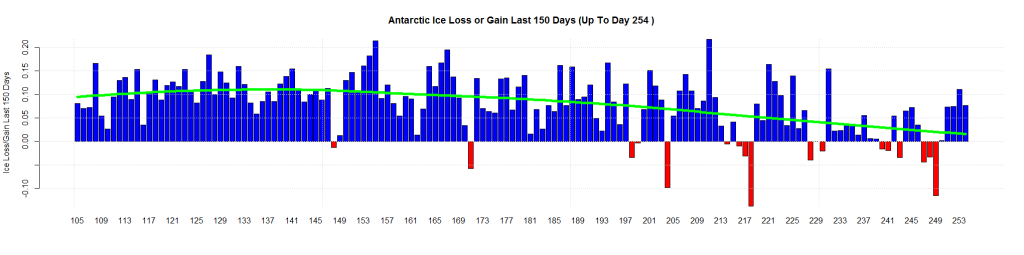Antarctic Ice Loss or Gain Last 150 Days (Up To Day 254 )