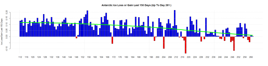 Antarctic Ice Loss or Gain Last 150 Days (Up To Day 261 )