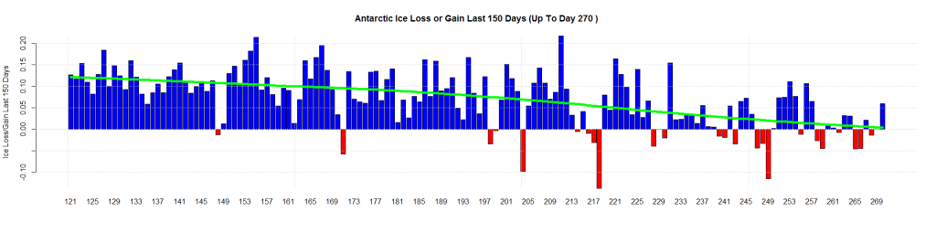 Antarctic Ice Loss or Gain Last 150 Days (Up To Day 270 )