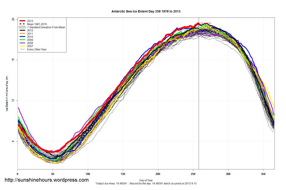 Antarctic_Sea_Ice_Extent_2013_Day_258_1981-2010