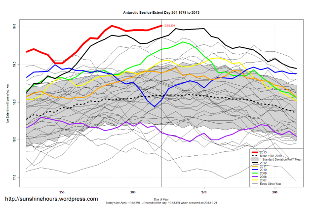 Antarctica Sea Ice Extent All-Time Record Maximum on Sept 22 2013: 19.51394 million sq km of sea ice