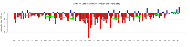 Arctic Ice Loss or Gain Last 150 Days (Up To Day 264 )