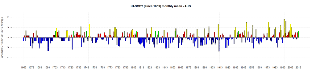 HADCET (since 1659) monthly mean - Aug