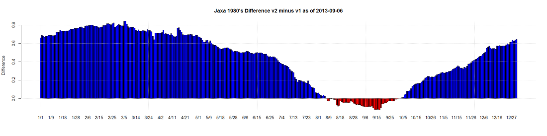 Jaxa 1980's Difference v2 minus v1 as of 2013-09-06