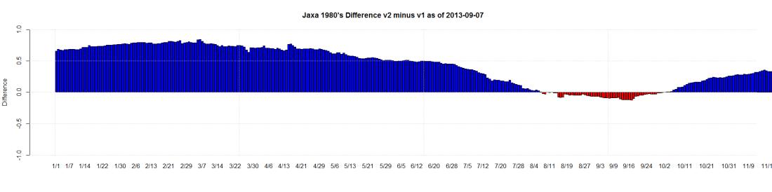 Jaxa 1980's Difference v2 minus v1 as of 2013-09-07