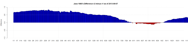 Jaxa 1980's Difference v2 minus v1 as of 2013-09-07