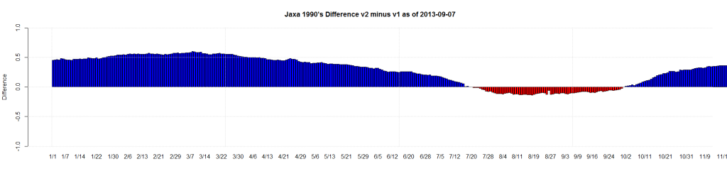 Jaxa 1990's Difference v2 minus v1 as of 2013-09-07