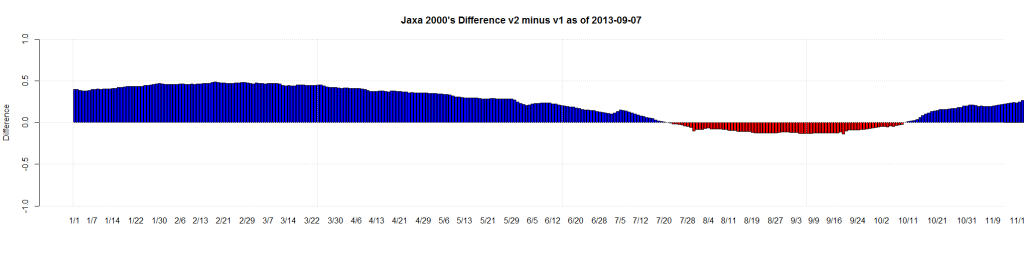 Jaxa 2000's Difference v2 minus v1 as of 2013-09-07