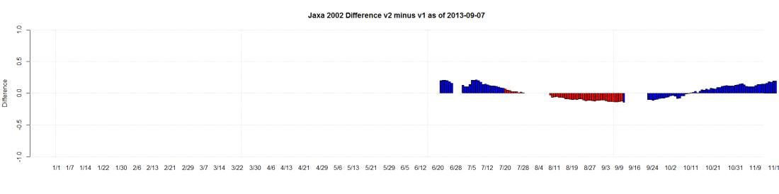 Jaxa 2002 Difference v2 minus v1 as of 2013-09-07