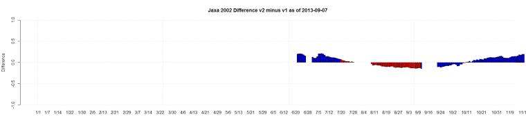 Jaxa 2002 Difference v2 minus v1 as of 2013-09-07