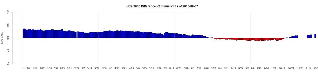 Jaxa 2003 Difference v2 minus v1 as of 2013-09-07