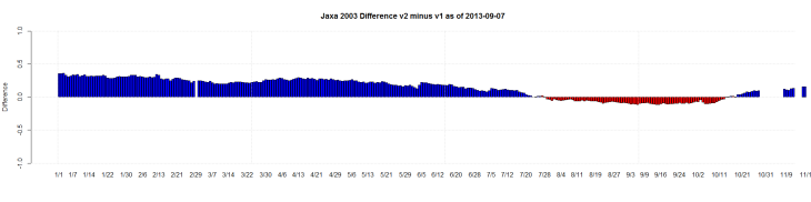 Jaxa 2003 Difference v2 minus v1 as of 2013-09-07