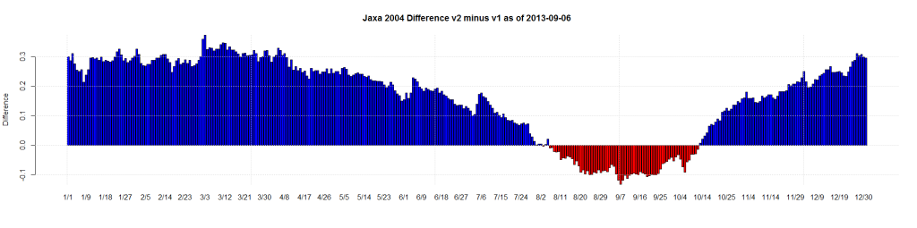 Jaxa 2004 Difference v2 minus v1 as of 2013-09-06
