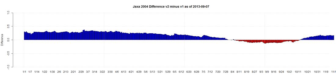 Jaxa 2004 Difference v2 minus v1 as of 2013-09-07