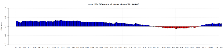Jaxa 2004 Difference v2 minus v1 as of 2013-09-07