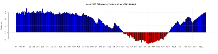 Jaxa 2005 Difference v2 minus v1 as of 2013-09-06